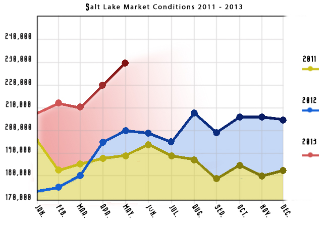 Salt Lake Housing Market Conditions 2013