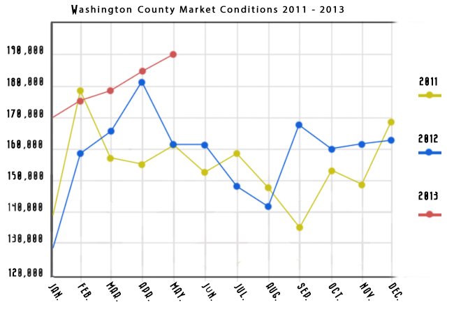 WashingtonCountyMarket